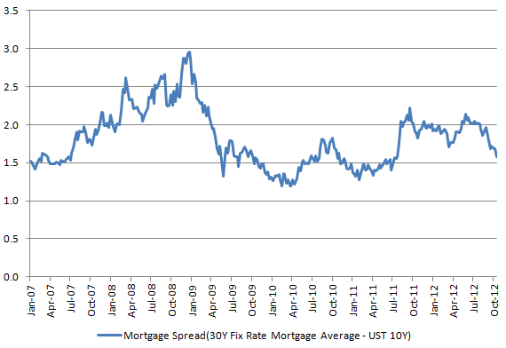 Mortgage Spread 20121025