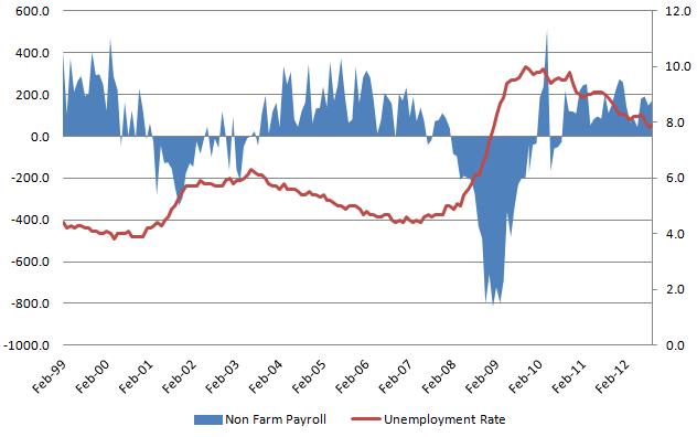 Unemployment rate 20121102