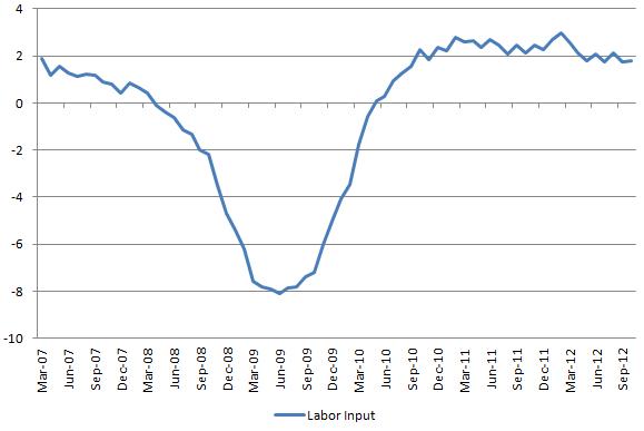 Labor Input 20121102