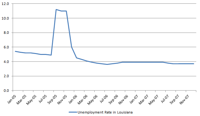 Louisiana Umemployment rate