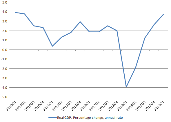 CBO real GDP