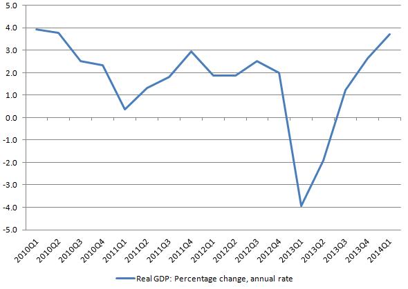 CBO real GDP