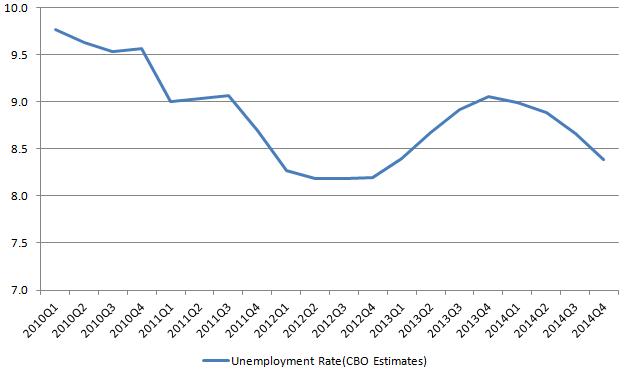 CBO Unemployment rate