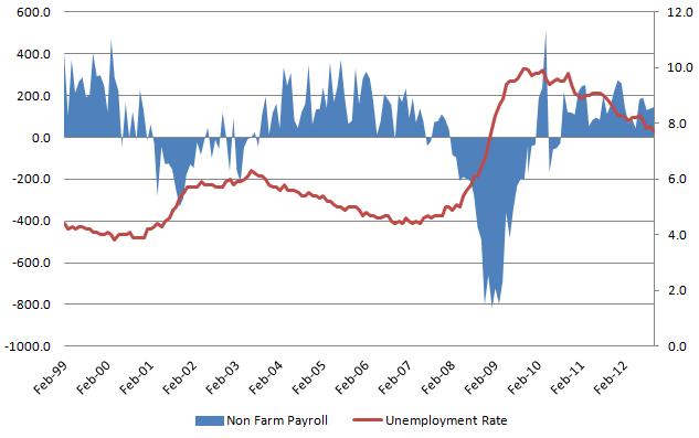 Unemployment rate 20121208