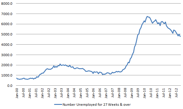 Longer-term unemployed 20121208