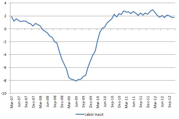 Labor Input 20121208