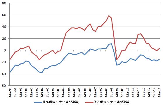 仕入販売価格 20121214