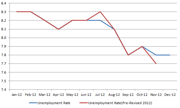 Pre Revised Unemployment rate