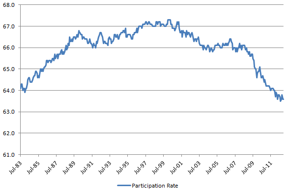 Participation Rate 20130105