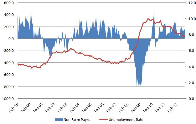 Unemployment rate 20130104