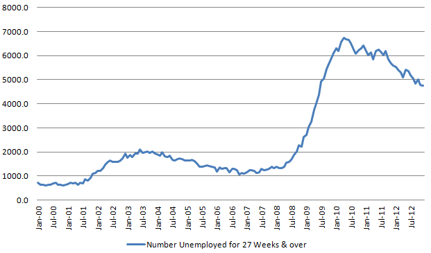 Longer-term unemployed 20130104