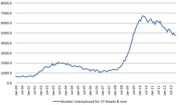 Longer-term unemployed 20130104