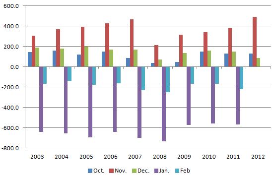 Retail Employment 20130104