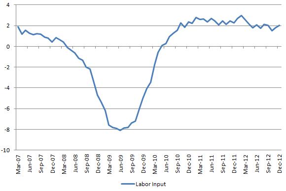 Labor Input 20130104