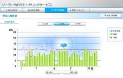 Solar_月間発電量_2012-5