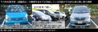 20130113072256CIMG8494yugi-seihanzai-hage-family_car-change-cycle2010-2012lastyear.jpg