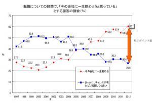 20120501 2012年度新入社員春の意識調査