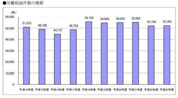 20120509平成23年度労働相談状況東京都