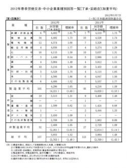 20120514 2012年春季労使交渉・中小企業回答一覧(第1回集計)