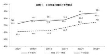 20120515第6回勤労生活に関する調査結果