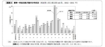 20120518東証1部上場企業2012年夏季賞与水準調査