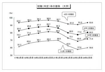 20120522平成23年度「大学等卒業者の就職状況調査」