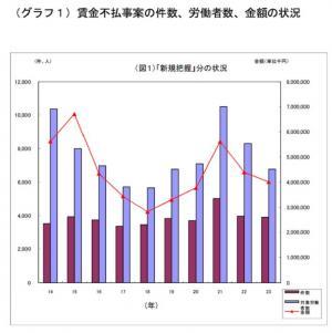 20120523平成23年賃金不払事案の処理状況