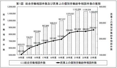 20120530平成23年度個別労働紛争解決制度施行状況