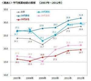 20120720DODA残業時間の実態調査