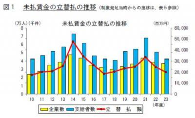 20120725未払い賃金立替払事業H23年度状況