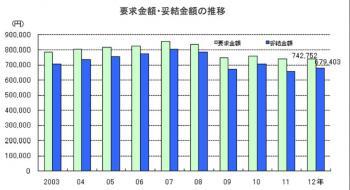 20120802東京都2012年夏季賞与妥結状況