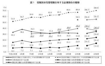 20120806平成23年度雇用均等基本調査