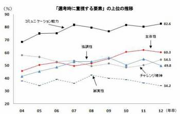 20120807日経連 新卒採用に関するアンケート