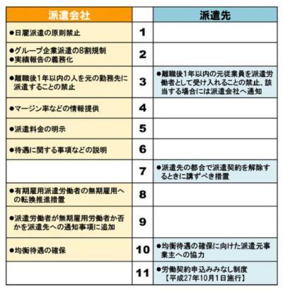 20120829改正労働者派遣法