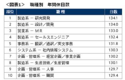 20120910正社員の年間休日実態調査