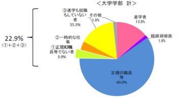 20120912学校基本調査速報