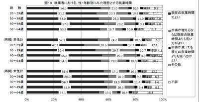 20120913社会保障を支える世代に関する意識調査
