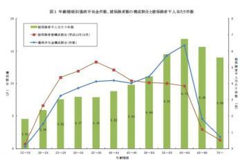 20121010傷病手当金受給者の状況