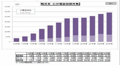 20121010勤労者心の電話相談