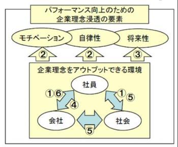 20121026企業理念の浸透とパフォーマンス