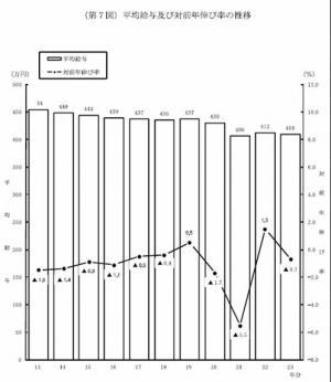 20121026民間給与2年ぶり減