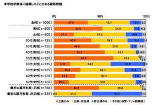 20121030転職に関する調査