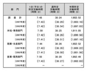 20121030 2012年度労働時間、休日・休暇管理に関する調査