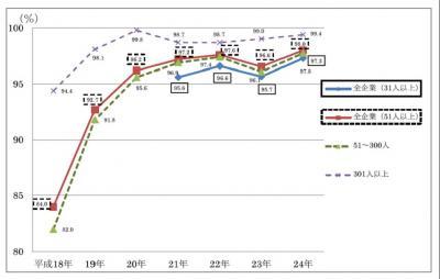 20121031平成24年「高年齢者の雇用状況」集計結果