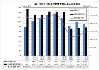 20121031平成23年度サービス残業是正の結果
