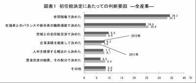 20121129 2012年3月卒「新規学卒者決定初任給調査」経団連