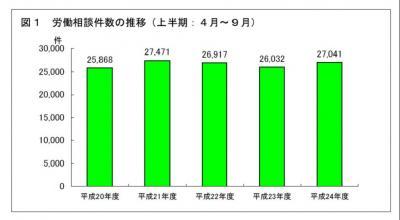 20121129平成24年度上半期の労働相談状況(東京都)