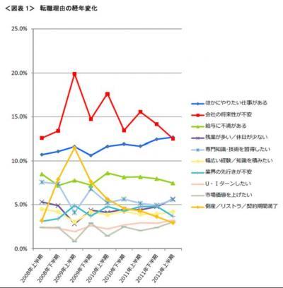 20121129転職理由調査2012年上半期