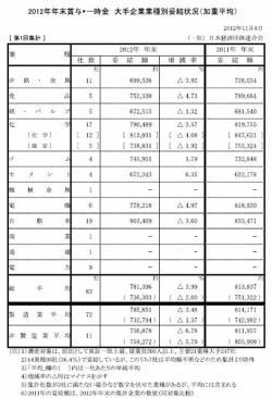20121203 2012年年末賞与・一時金 妥結状況(経団連)第1回