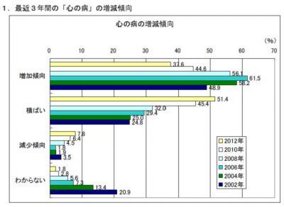 20121205メンタルヘルスの取組に関する企業アンケート